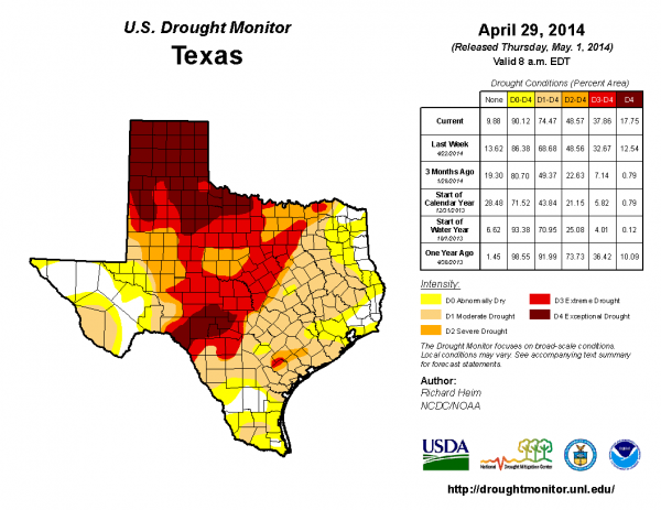 37 Percent of Texas now in Extreme to Exceptional Drought – up 30% in 3 months
