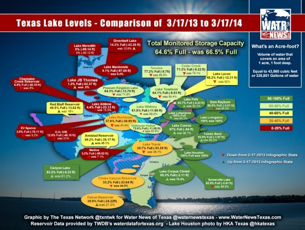 The good, bad, and dried out realities of Texas' water supply – A one year comparison of Texas Lake Levels